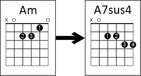 simple chord trick aminor