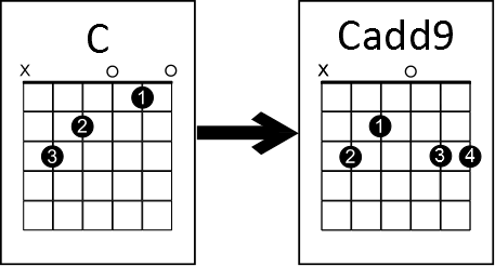 simple chord trick cmajor