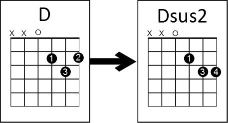 simple chord trick Dmajor