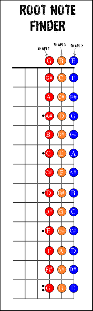 ROOT NOTE FINDER STRINGS 123