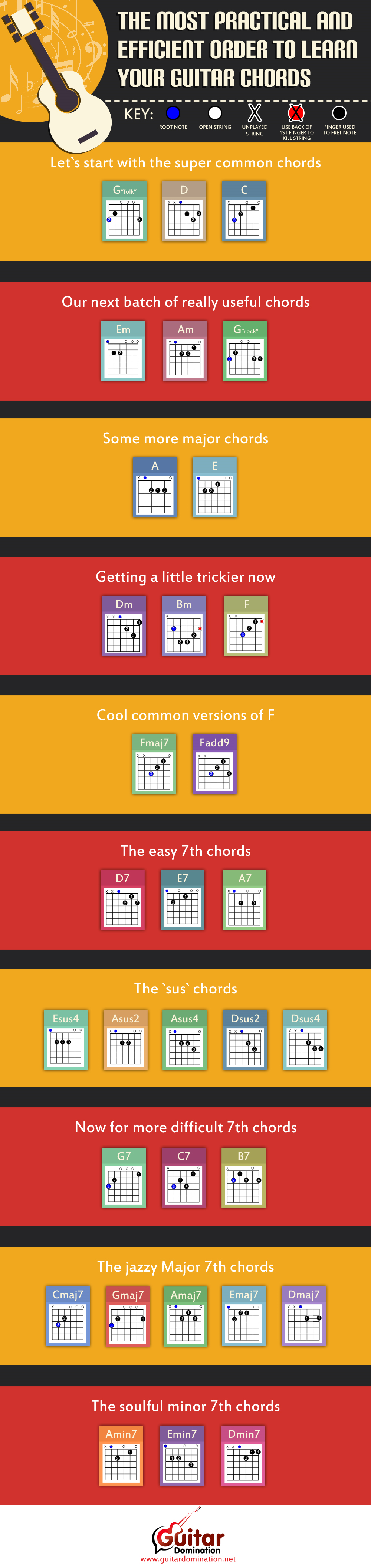 Guitar Chords Chart For Beginners How To Read Chord Diagrams Free