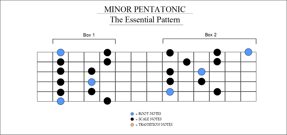 Minor Pentatonic - Shapes 1 and 2 combined