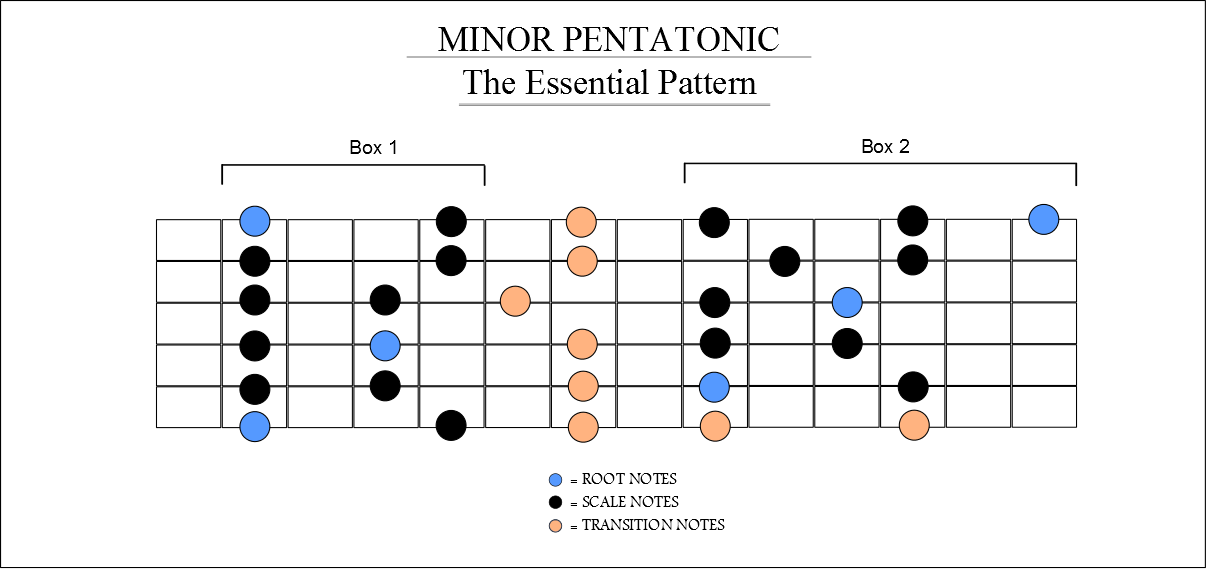 image about Guitar Pentatonic Scale Chart Printable referred to as a-little-pentatonic-scale-guitar-work opportunities