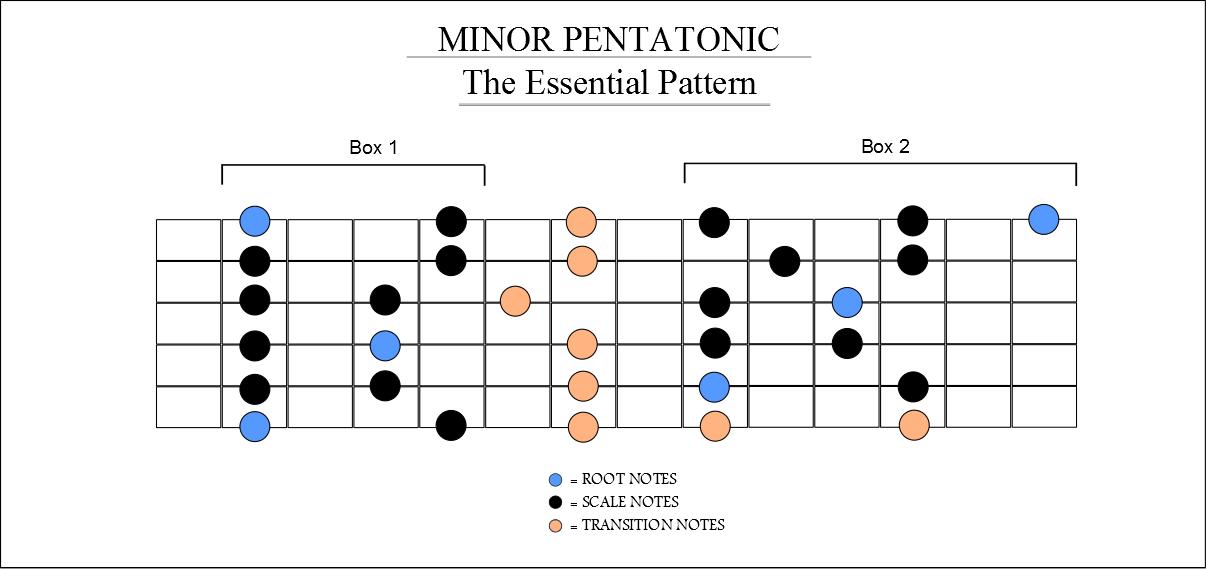 Minor Pentatonic - The Essential Pattern