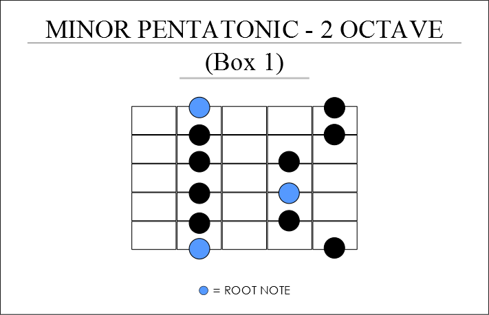 a minor pentatonic scale guitar positions BOX 1