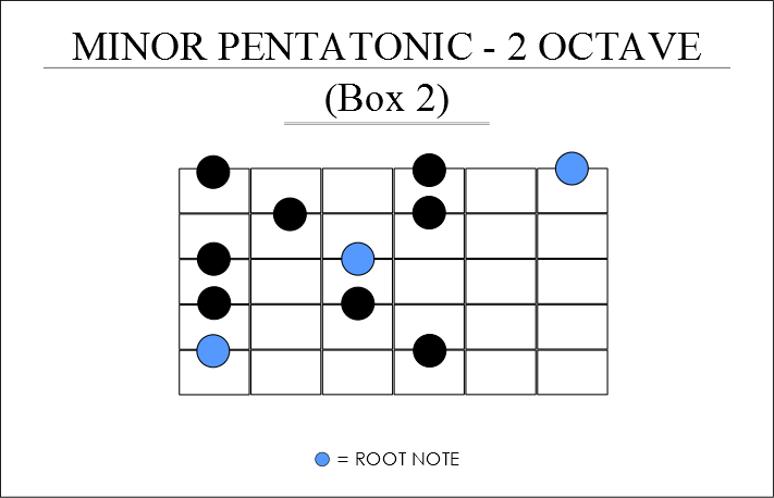a minor pentatonic scale guitar positions BOX 2
