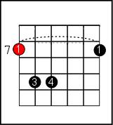 B minor on guitar 2