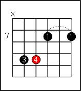 B minor on guitar 3