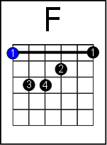 8 Ways To Play The Feared F Chord On Guitar From Super Easy To Advanced
