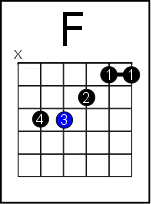 8 Ways to Play the Feared F Chord on Guitar from Super Easy