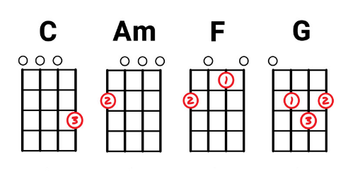 5 Fun And Simple Guitar Lessons For Kids Even Adultsbig Kids