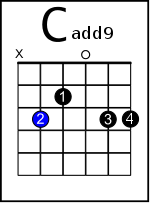 6 Easy Ways To Adapt Your Favourite Guitar Strumming